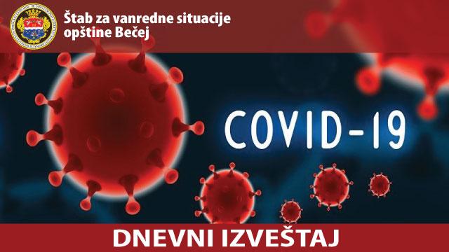 Штаб за ванредне ситуације: 6 нових позитивних особа на вирус, 26 лицa је тестирано, укупно до сада 81 лица је заражено